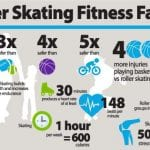 Roller Skating Fitness Facts graphic - roller skating works most muscle groups including glutes, quads, abs calves and arms.
